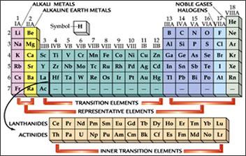 La tavola periodica degli elementi quando musica e - Tavola periodica in inglese ...